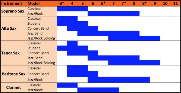 Размеры мундштуков для саксофона